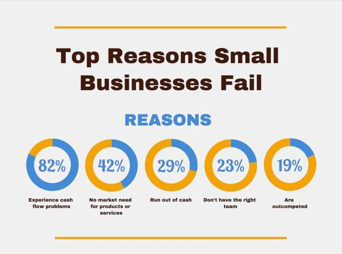 Top Reasons Small Businesses Fail