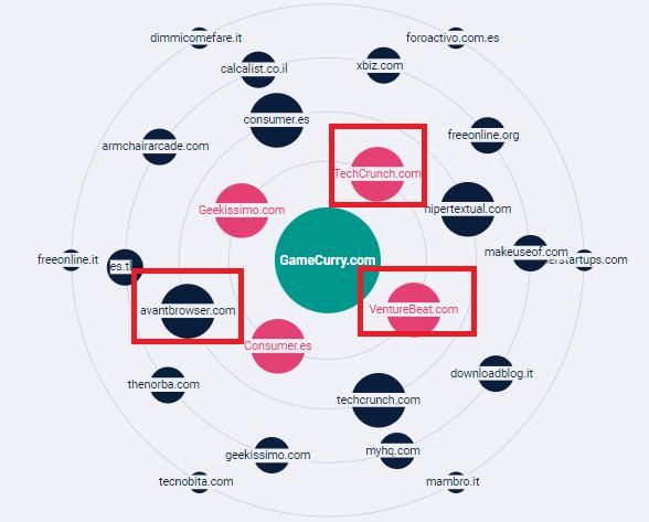 ODYS - Domain Backlinks