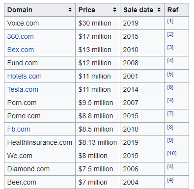 Most Expensive Domains according to Wikipedia