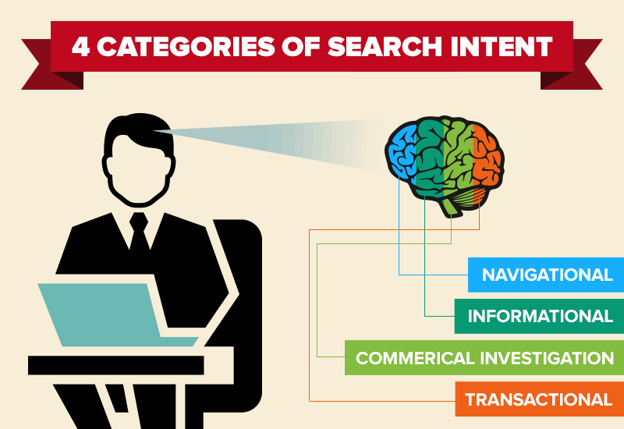 The 4 categories of search intent