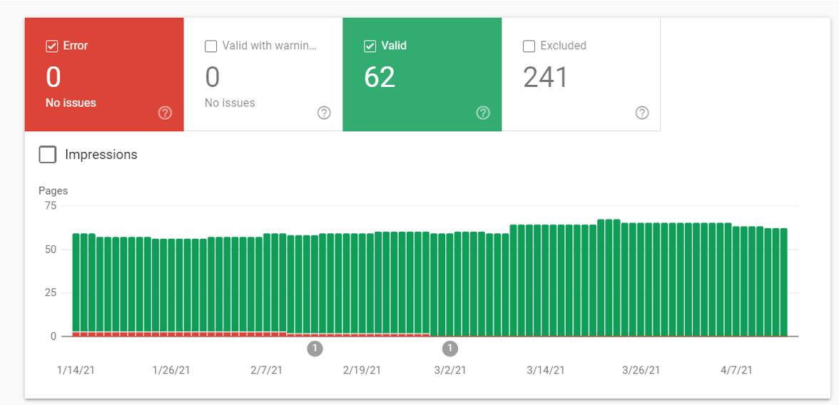 Google Console Coverage