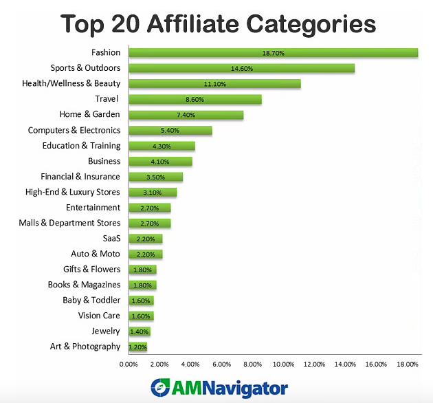 Top 20 Afiliate Niches