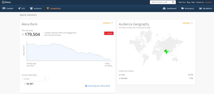 Alexa.com Traffic Statistics for Monetize.info