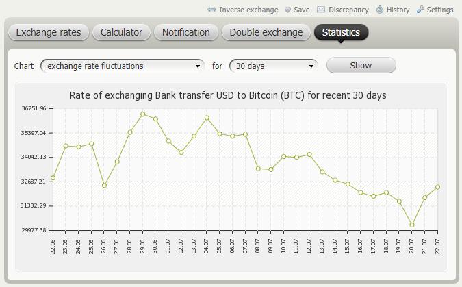 BestChange - Exchange Rate Statistics
