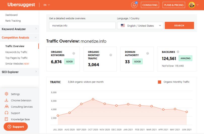 Ubersuggest Traffic Statistics
